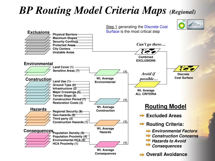 BP Routing Model Criteria Maps