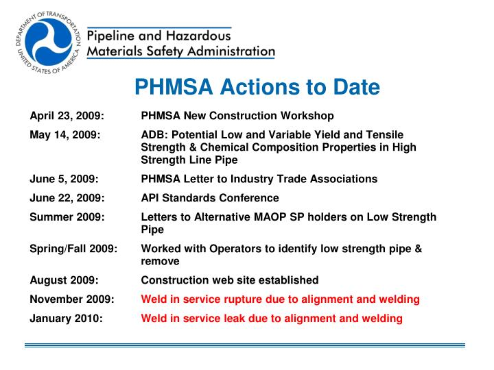 PHMSA Actions to Date