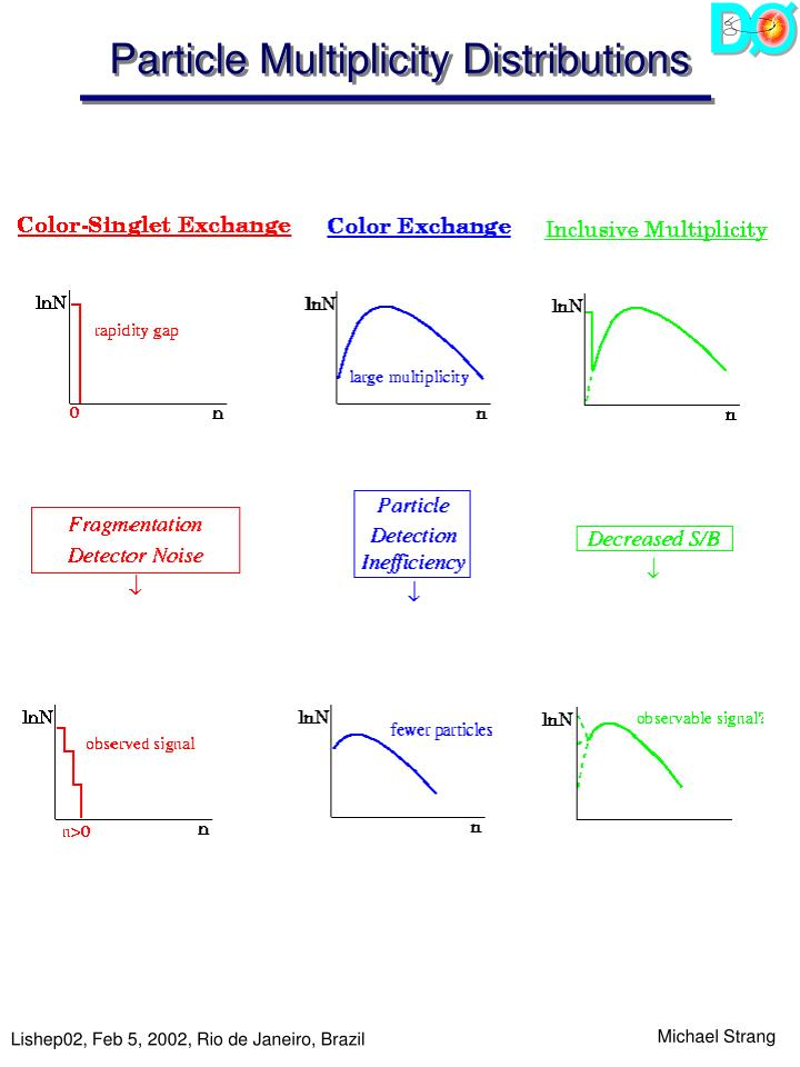 Particle Multiplicity Distributions