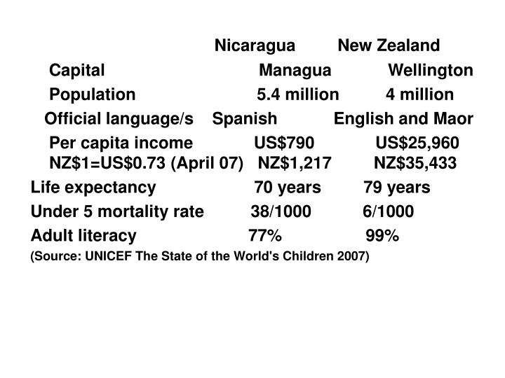 Nicaragua     New Zealand