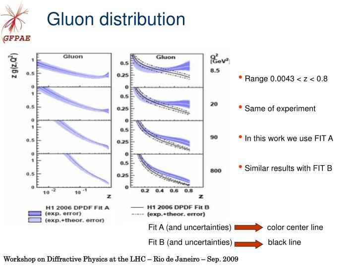 Gluon distribution
