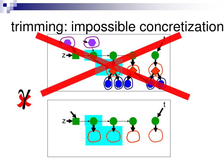 trimming: impossible concretization