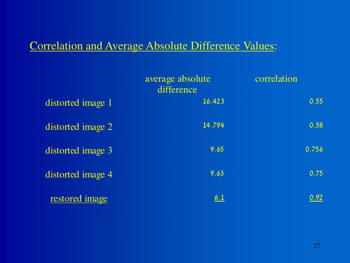 Correlation and Average Absolute Difference Values