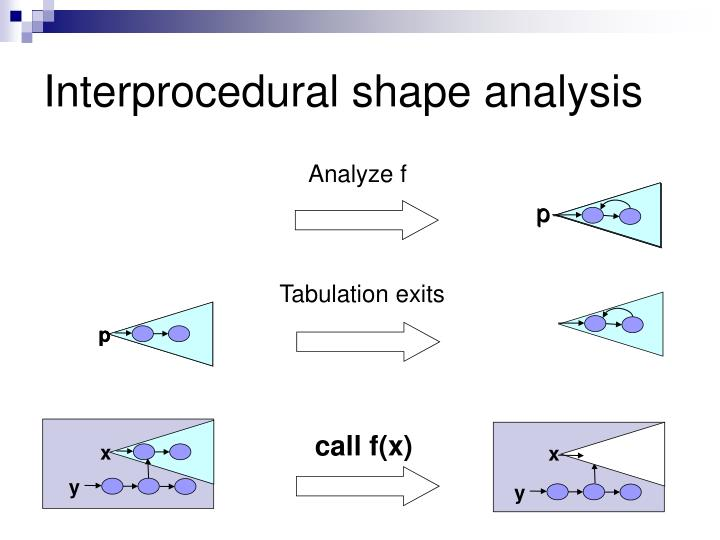 Interprocedural shape analysis