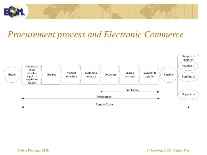 Procurement process and electronic commerce