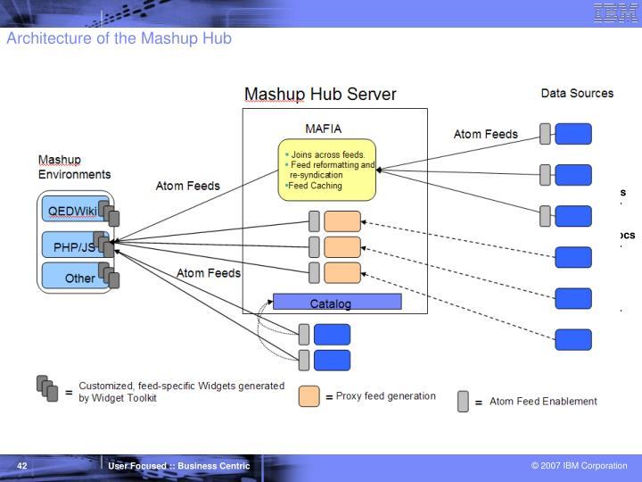 Architecture of the Mashup Hub