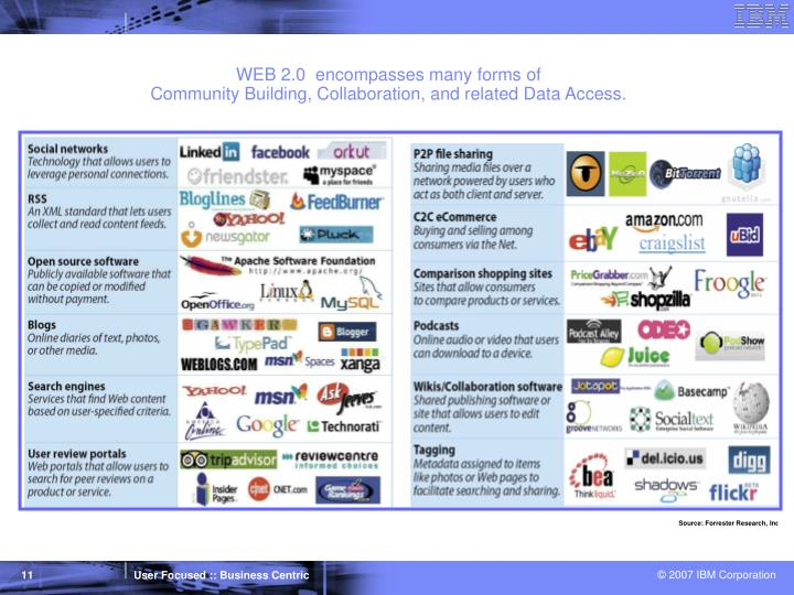 WEB 2.0  encompasses many forms of