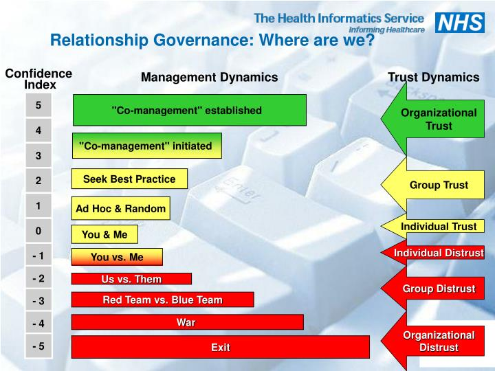 Relationship Governance: Where are we?