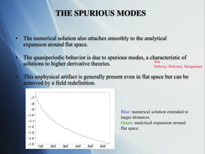 THE SPURIOUS MODES