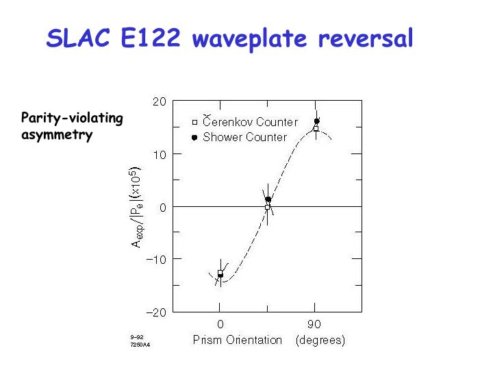 SLAC E122 waveplate reversal