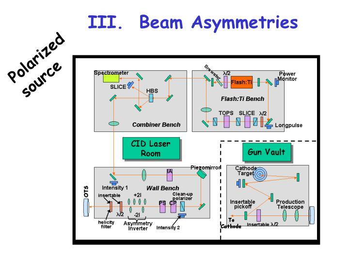 III.  Beam Asymmetries