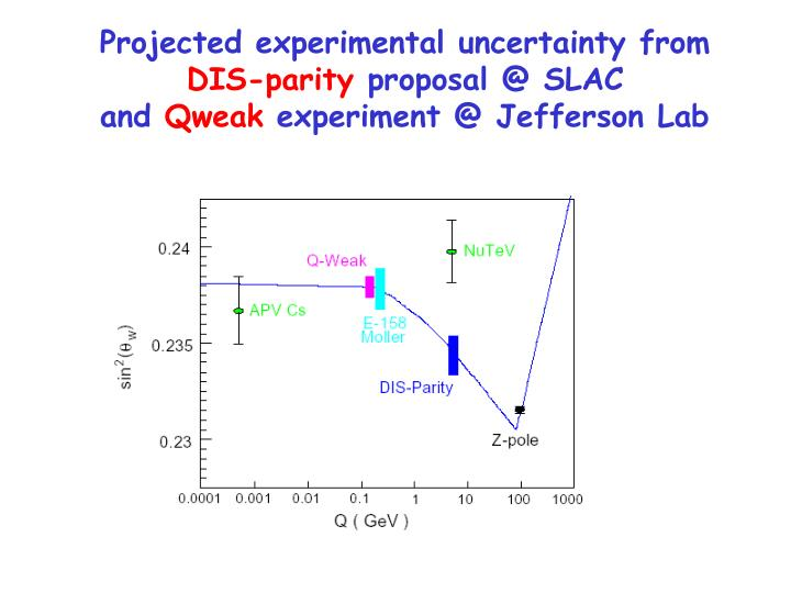 Projected experimental uncertainty from
