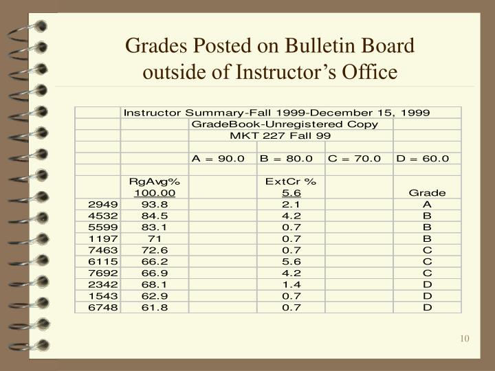Grades Posted on Bulletin Board outside of Instructor's Office