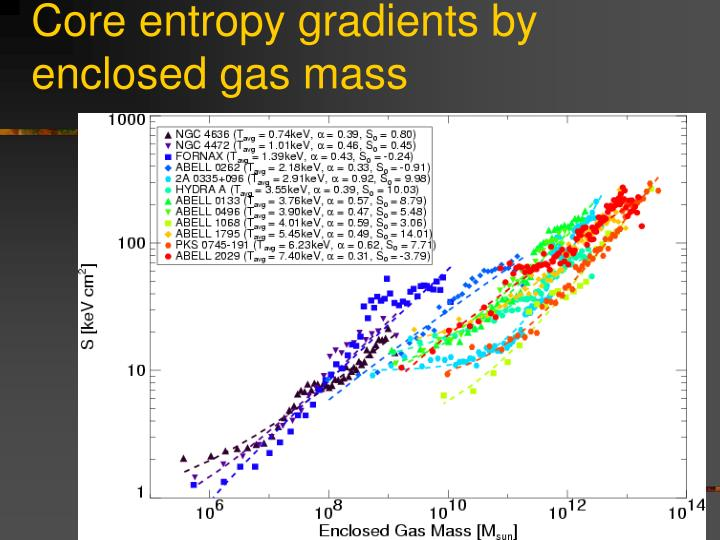 Core entropy gradients by enclosed gas mass