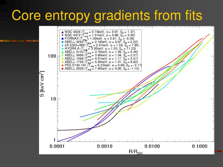 Core entropy gradients from fits