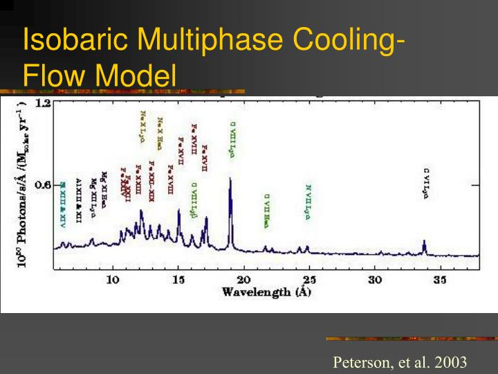 Isobaric Multiphase Cooling-Flow Model