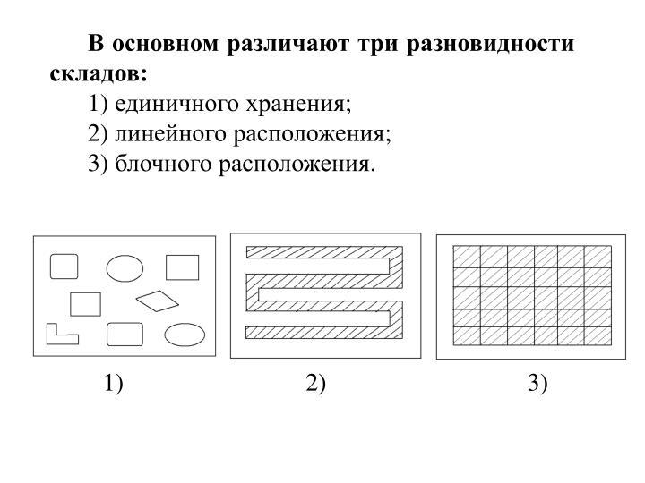 В основном различают три разновидности складов: