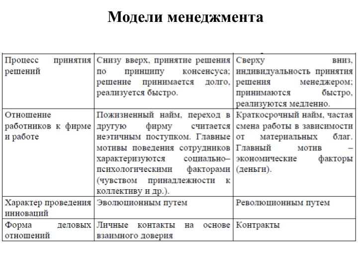 Модели менеджмента