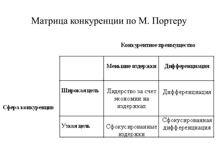 Матрица конкуренции по М. Портеру
