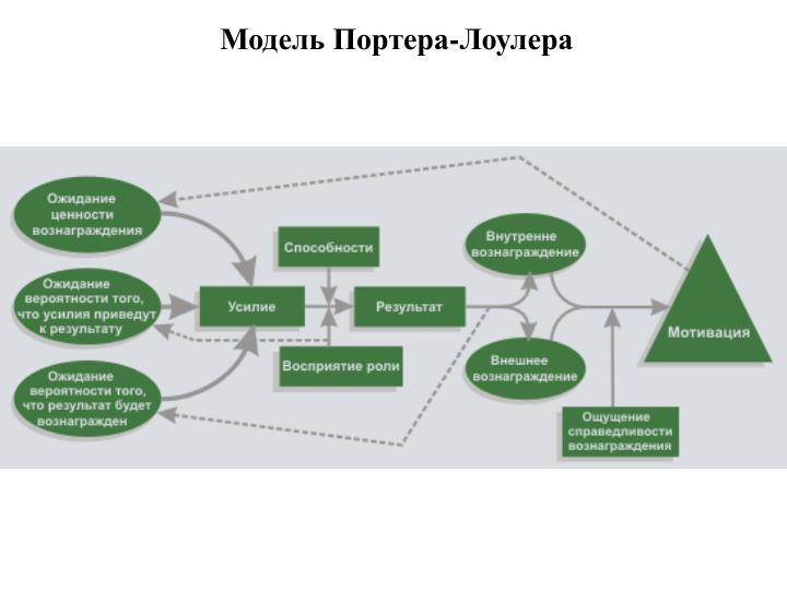 Модель Портера-Лоулера