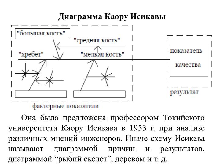 Диаграмма Каору Исикавы