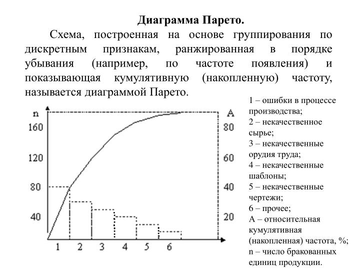 Диаграмма Парето.
