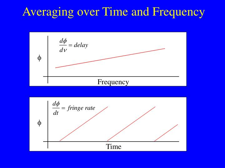 Averaging over Time and Frequency