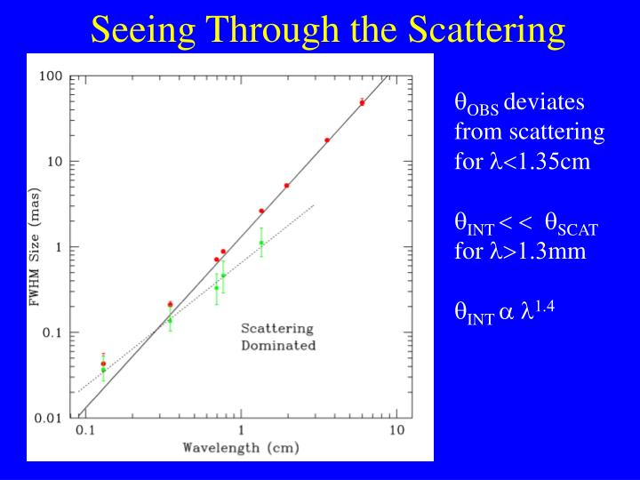 Seeing Through the Scattering