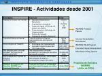 inspire actividades desde 2001