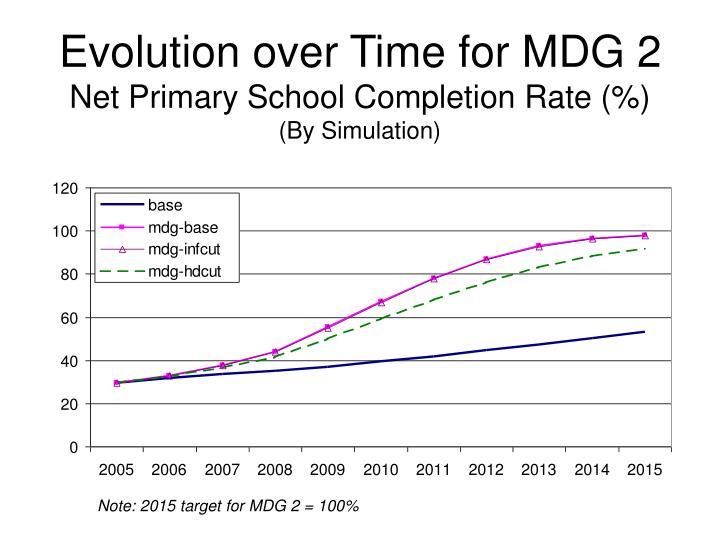 Evolution over Time for MDG 2