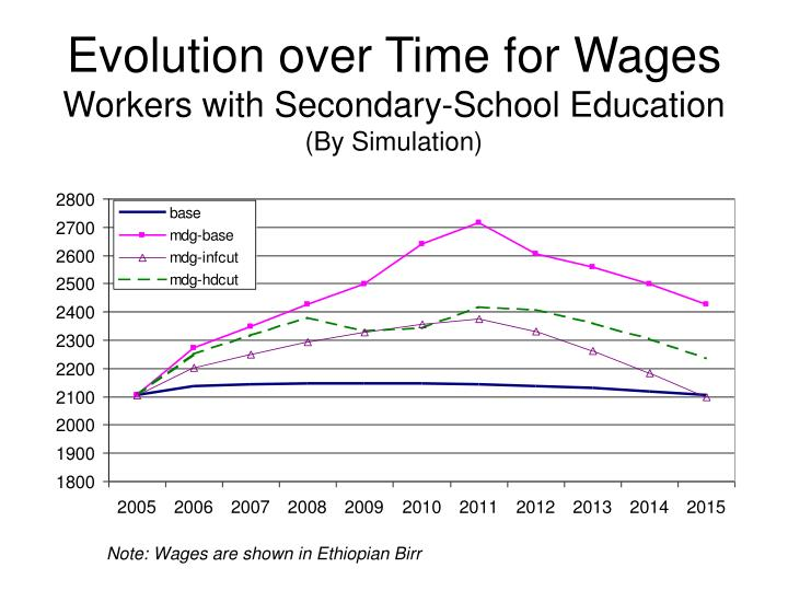Evolution over Time for Wages