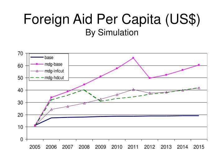 Foreign Aid Per Capita (US$)