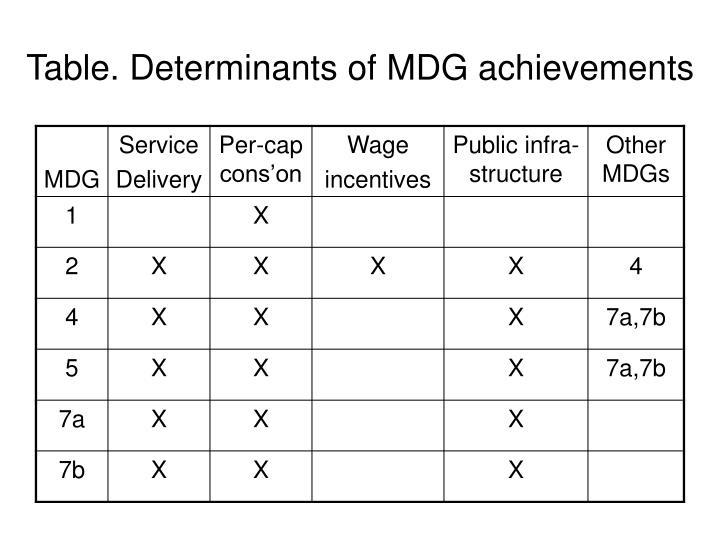 Table. Determinants of MDG achievements