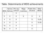 table determinants of mdg achievements
