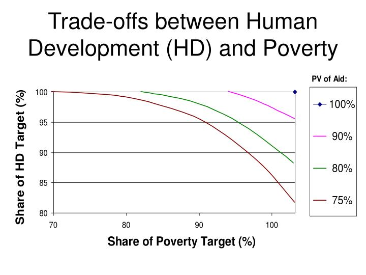 Trade-offs between Human Development (HD) and Poverty