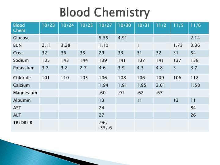 Blood Chemistry
