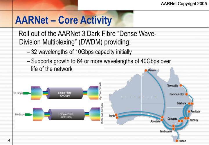 AARNet – Core Activity