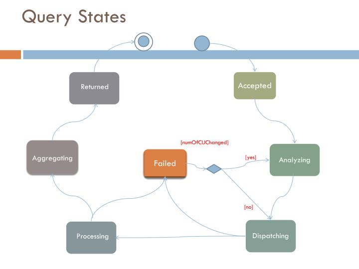 Query States