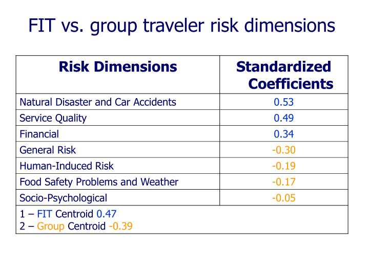 FIT vs. group traveler risk dimensions