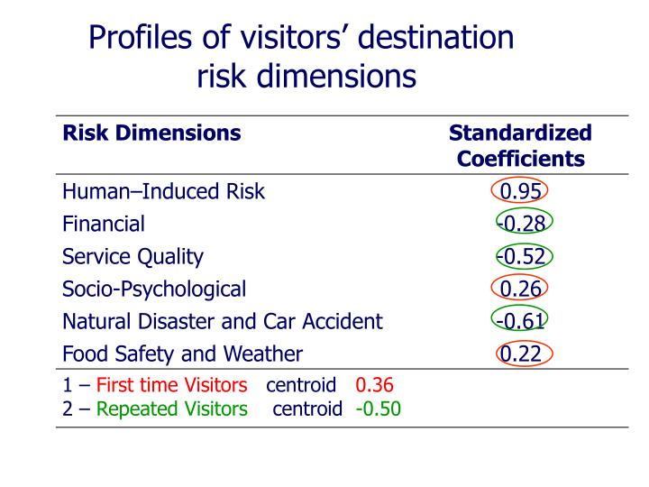 Profiles of visitors' destination