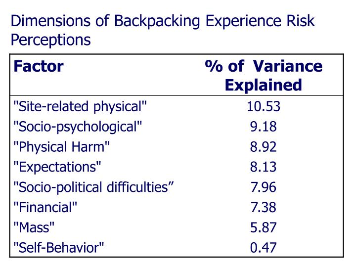 Dimensions of Backpacking Experience Risk Perceptions