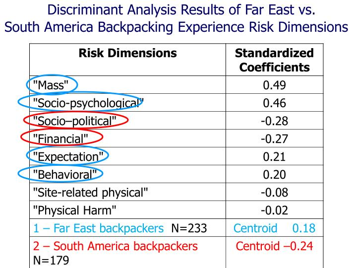 Discriminant Analysis Results of Far East vs.