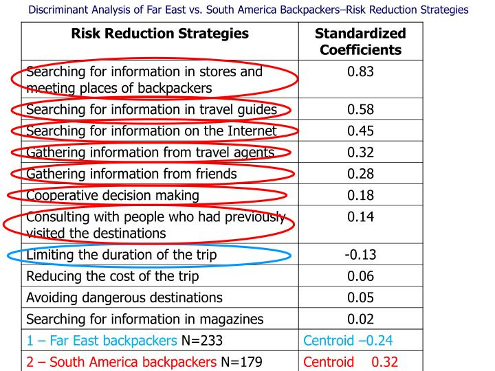 Discriminant Analysis of Far East vs. South America Backpackers–Risk Reduction Strategies