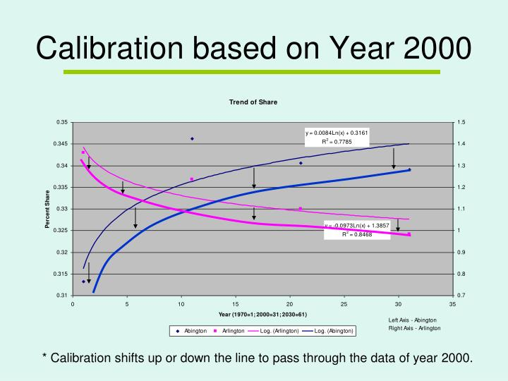 Calibration based on Year 2000