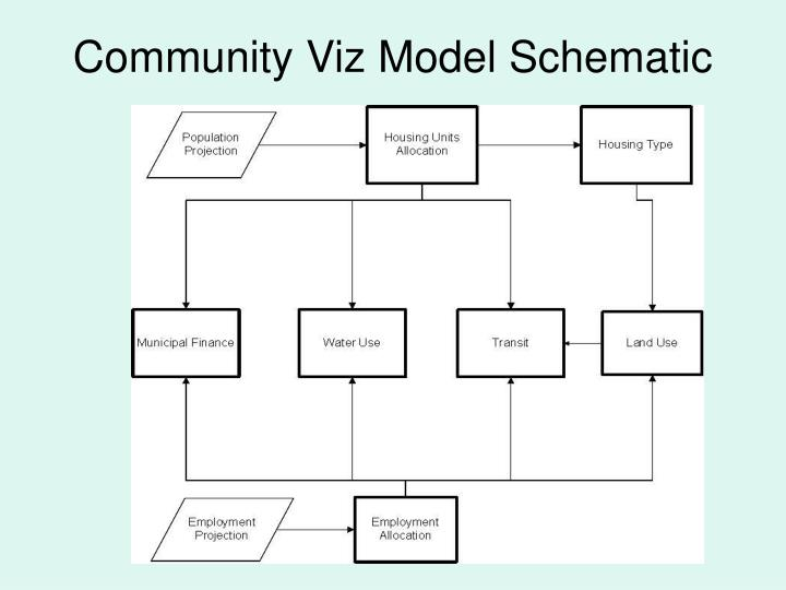 Community Viz Model Schematic
