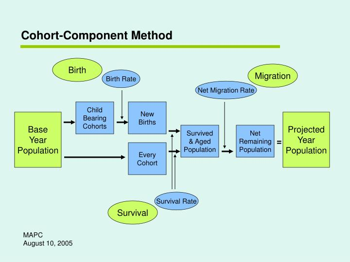 Cohort-Component Method