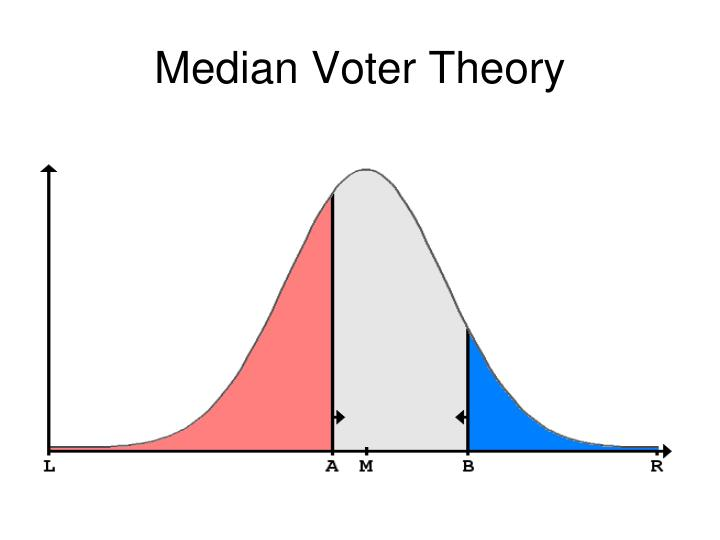 Median Voter Theory