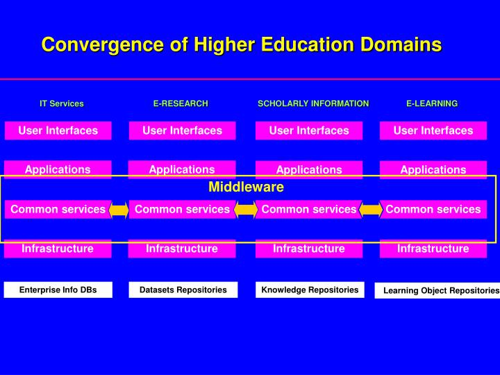 Convergence of Higher Education Domains