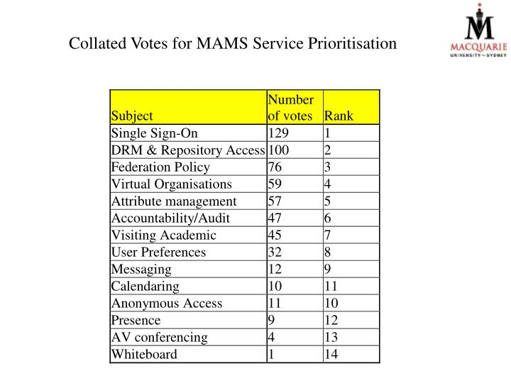 Collated Votes for MAMS Service Prioritisation