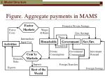 figure aggregate payments in mams